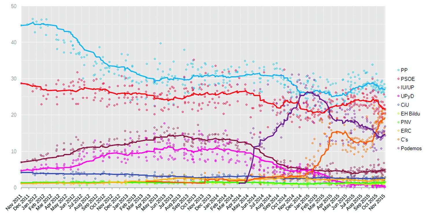 Evolució de la intenció de vot als partits polítics des de novembre de 2011 fins novembre de 2015. El PP i el PSOE mostren tendència a la baixa, mentre que Podemos i C's mostren una tendència a l'alça.