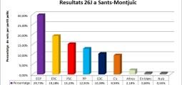 En Comú Podem es consolida com a guanyador al districte de Sants-Montjuïc