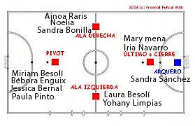 Posicions de l'equip