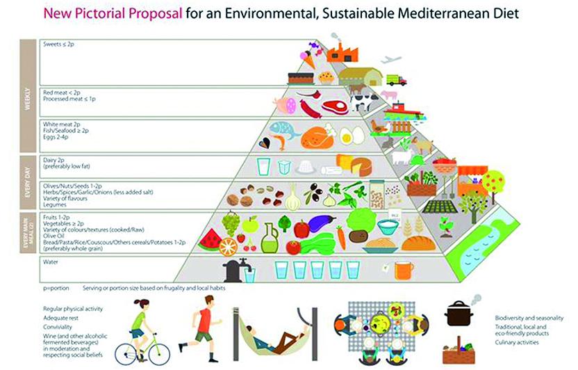Pirámide de la Dieta Mediterrània ambientalment sostenible