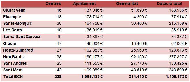 Aportació Ajuntament i Generalitat